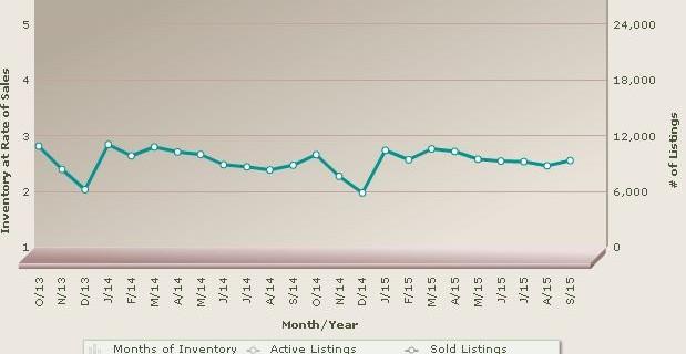 Phoenix Housing Inventory
