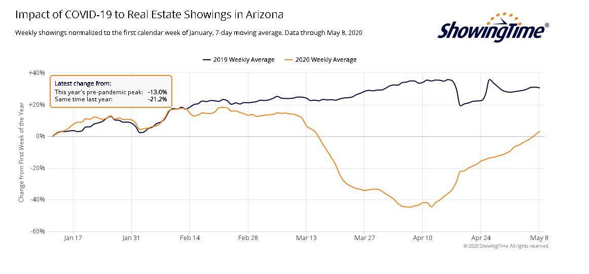 Home Buying in Phoenix on the rise